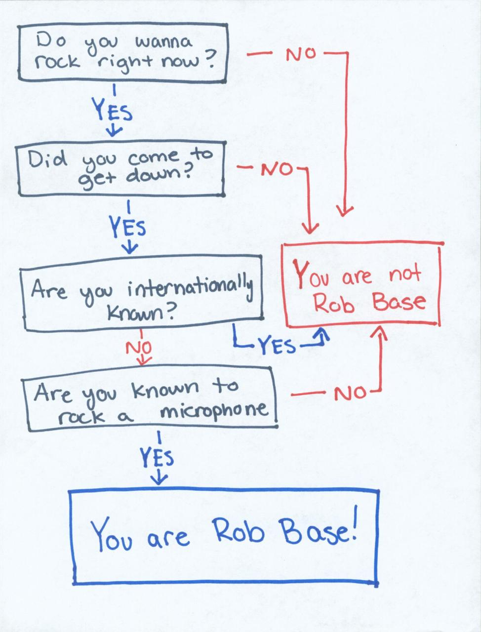 Fun with flow charts more than meh this nvjuhfo Choice Image